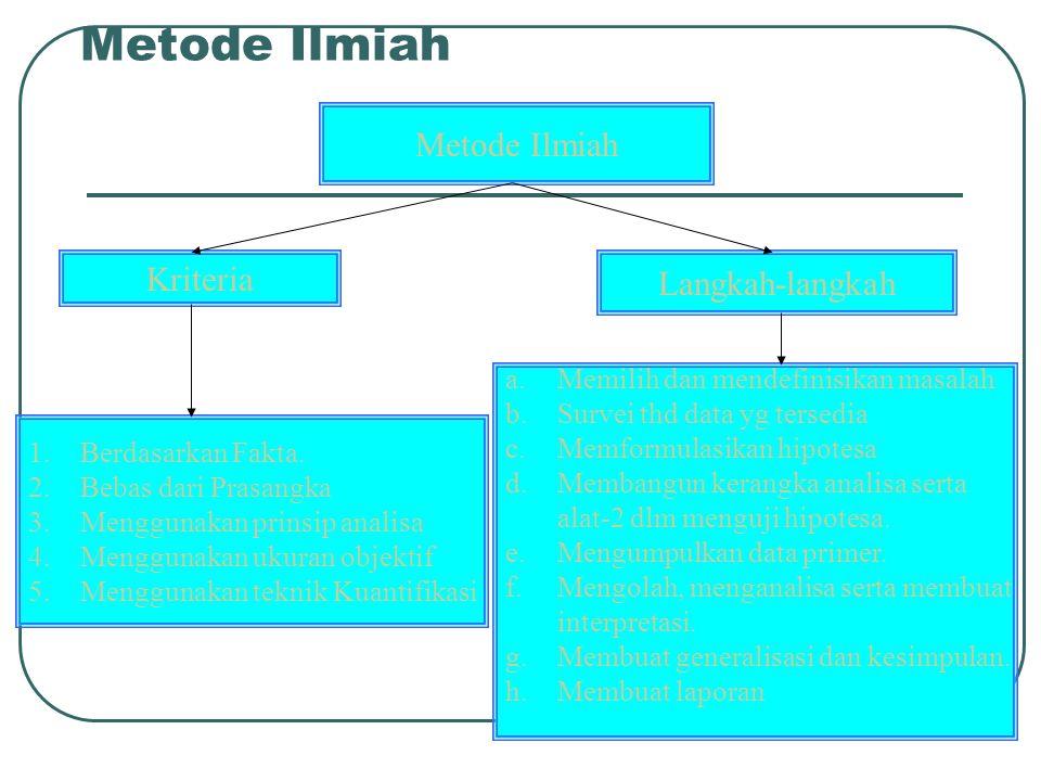 Metode Ilmiah Metode Ilmiah Kriteria Langkah-langkah
