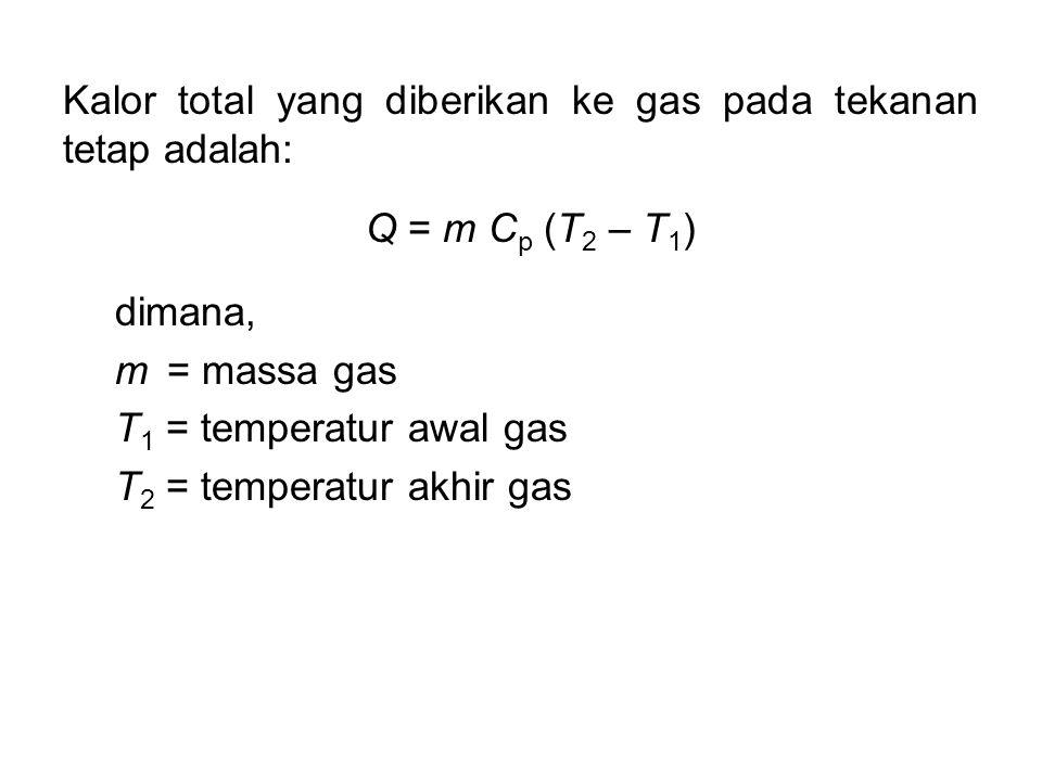 Kalor total yang diberikan ke gas pada tekanan tetap adalah: