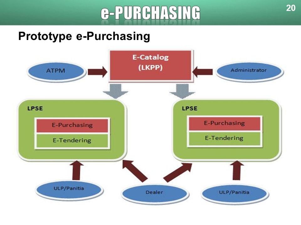 e-purchasing 20 Prototype e-Purchasing