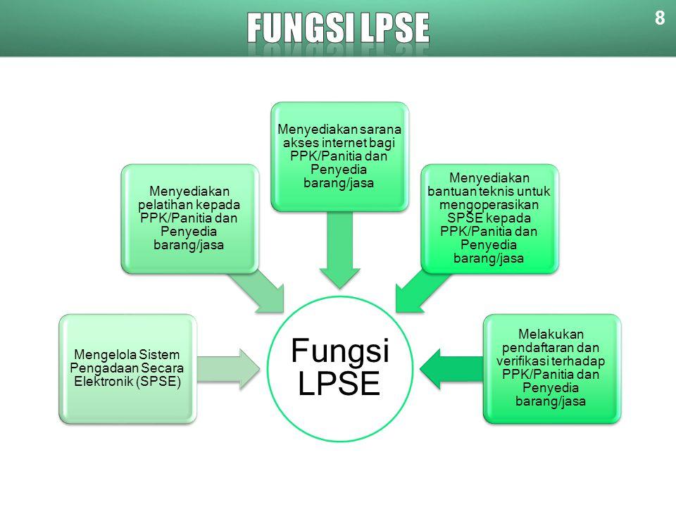 FUNGSI LPSE Fungsi LPSE 8