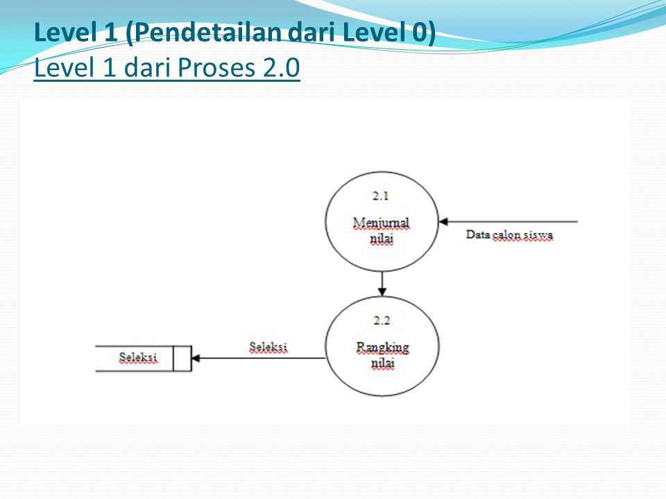 Level 1 (Pendetailan dari Level 0) Level 1 dari Proses 2.0