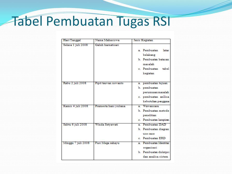 Tabel Pembuatan Tugas RSI