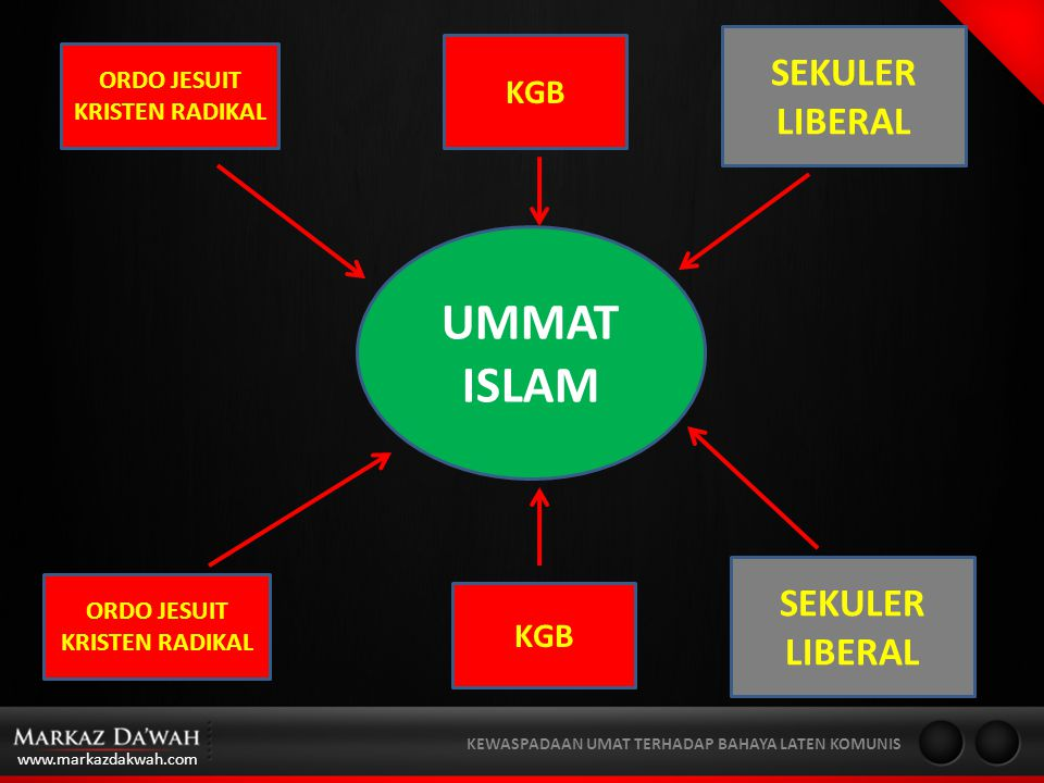 UMMAT ISLAM SEKULER LIBERAL SEKULER LIBERAL KGB KGB ORDO JESUIT