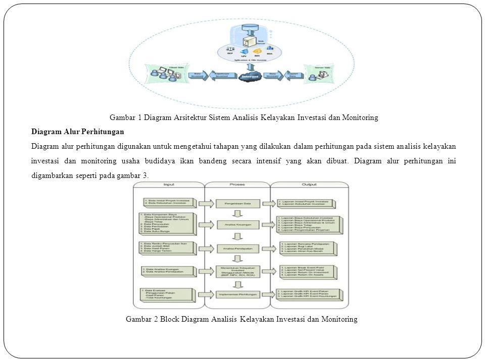Gambar 2 Block Diagram Analisis Kelayakan Investasi dan Monitoring