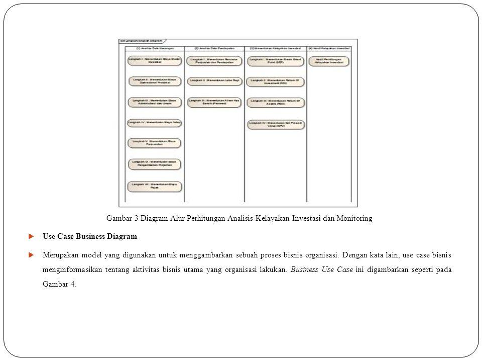 Gambar 3 Diagram Alur Perhitungan Analisis Kelayakan Investasi dan Monitoring