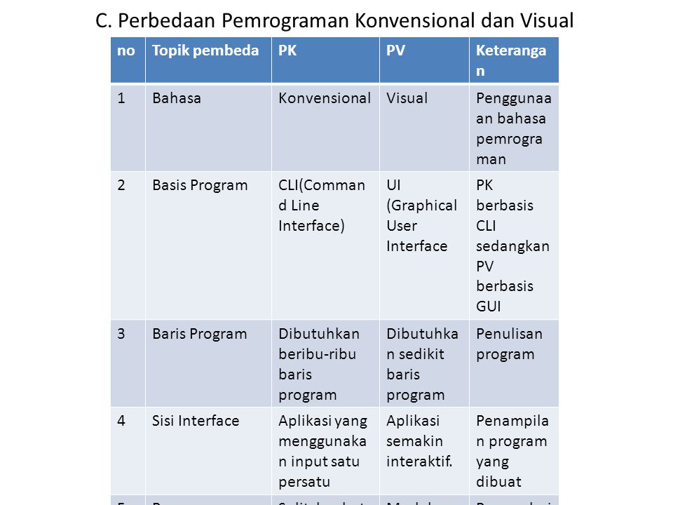 C. Perbedaan Pemrograman Konvensional dan Visual