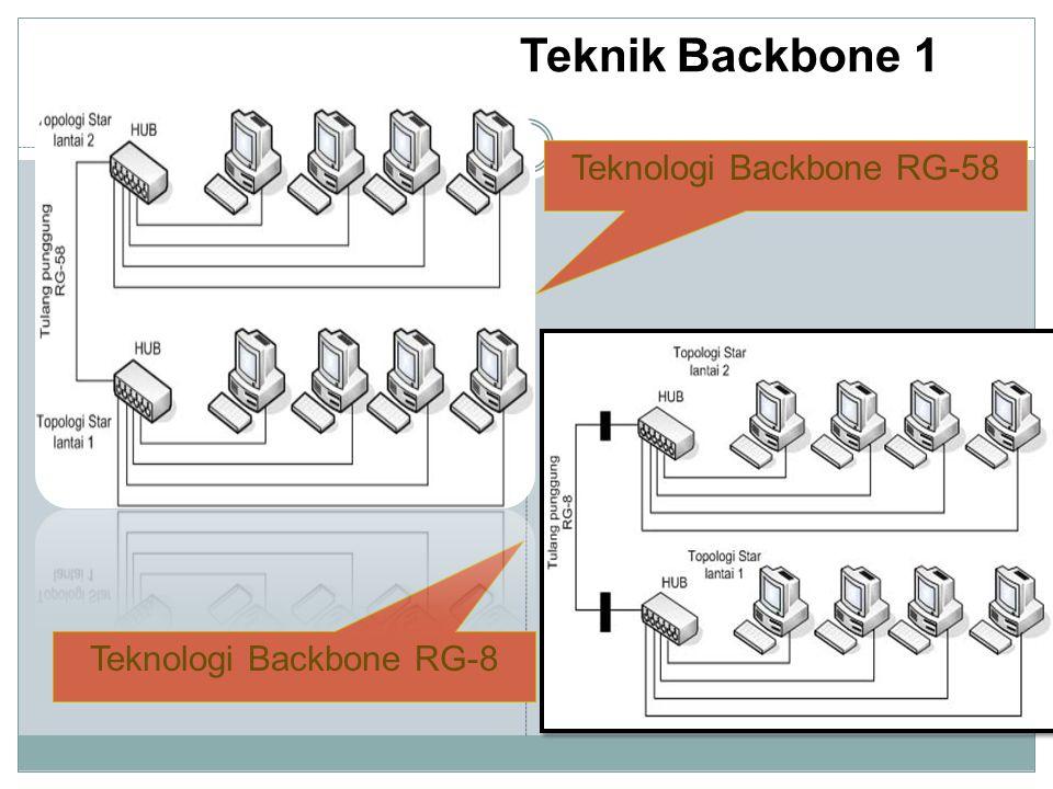 Teknik Backbone 1 Teknologi Backbone RG-58 Teknologi Backbone RG-8