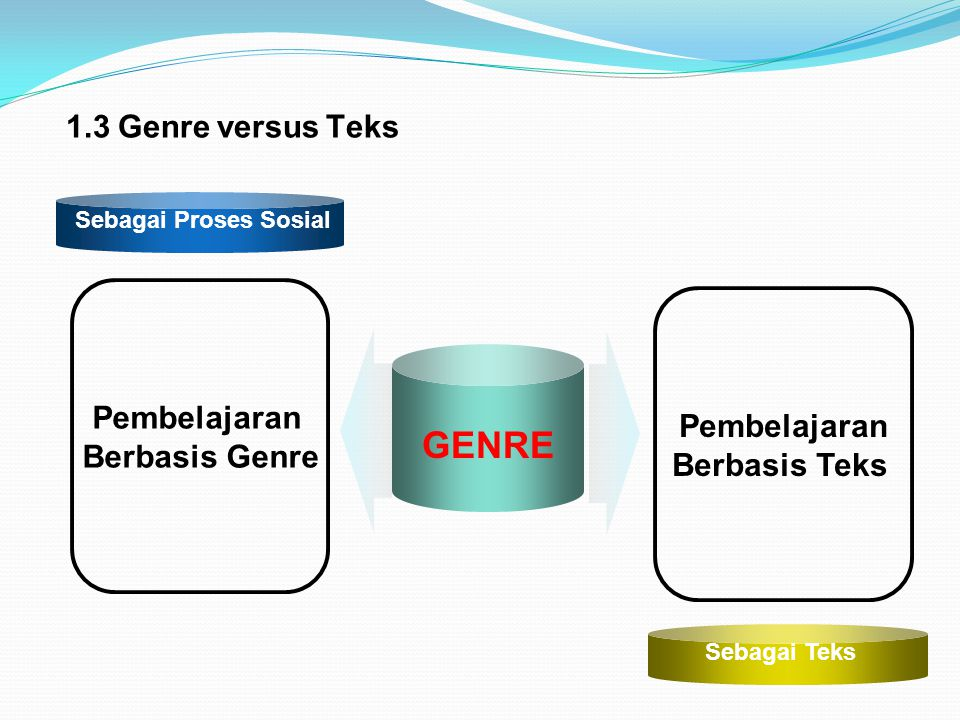 GENRE 1.3 Genre versus Teks Pembelajaran Pembelajaran Berbasis Genre