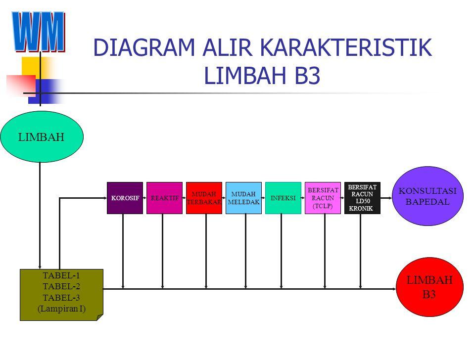DIAGRAM ALIR KARAKTERISTIK LIMBAH B3