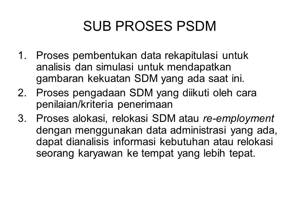 SUB PROSES PSDM Proses pembentukan data rekapitulasi untuk analisis dan simulasi untuk mendapatkan gambaran kekuatan SDM yang ada saat ini.