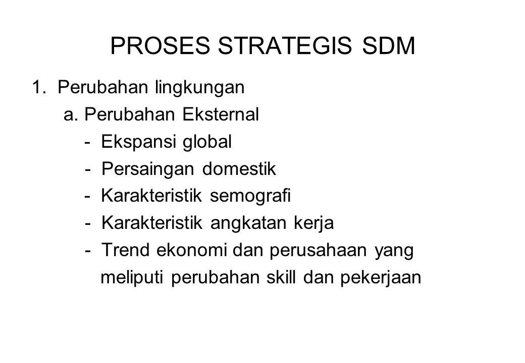 PROSES STRATEGIS SDM 1. Perubahan lingkungan a. Perubahan Eksternal