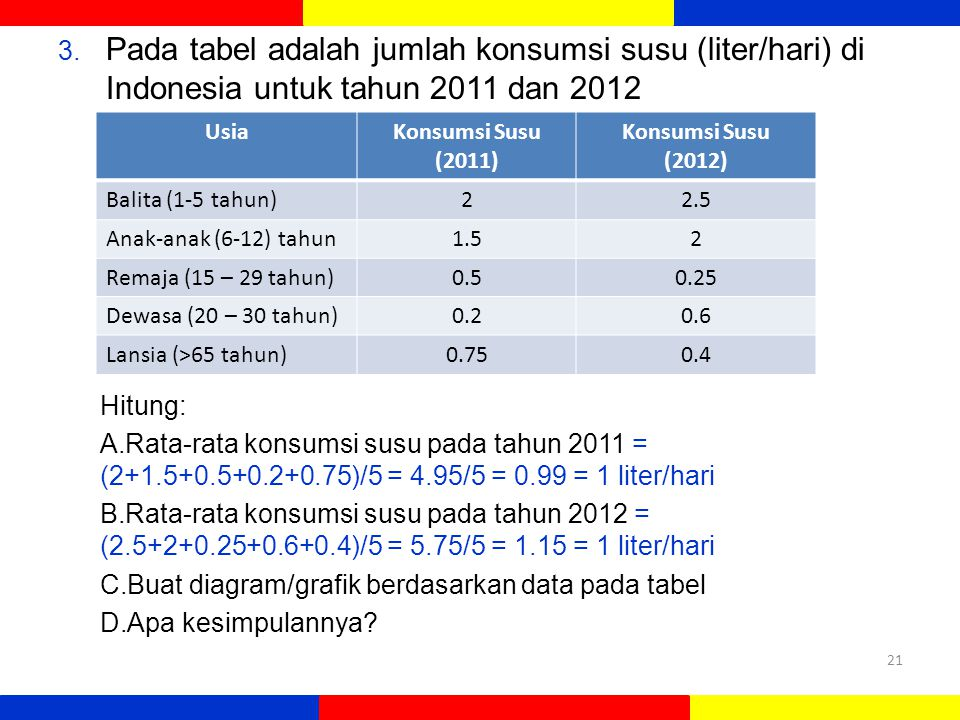 Pada tabel adalah jumlah konsumsi susu (liter/hari) di Indonesia untuk tahun 2011 dan 2012