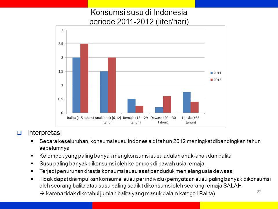 Konsumsi susu di Indonesia periode 2011-2012 (liter/hari)