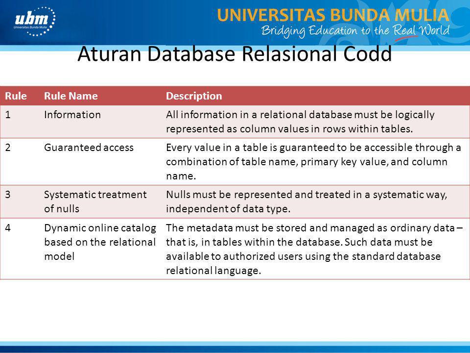 Aturan Database Relasional Codd