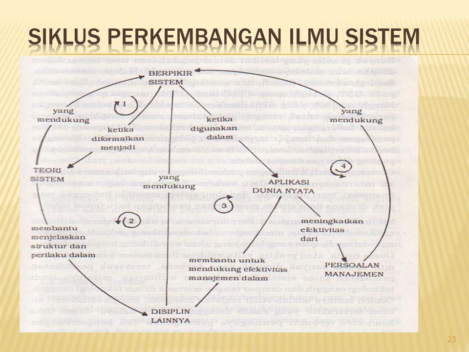 Siklus Perkembangan Ilmu Sistem