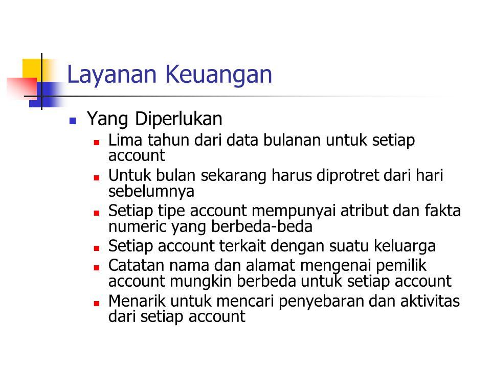 Layanan Keuangan Yang Diperlukan