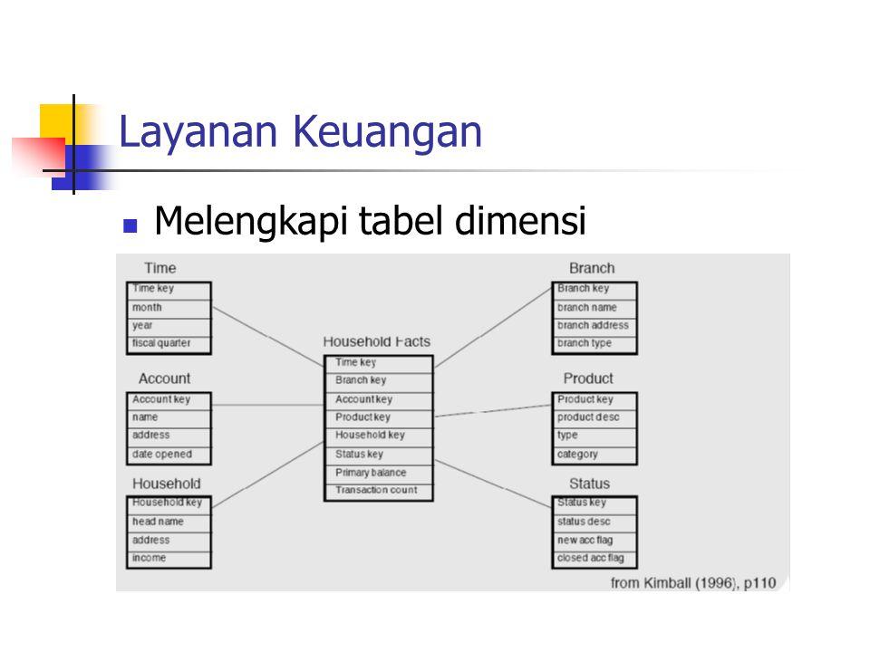 Layanan Keuangan Melengkapi tabel dimensi