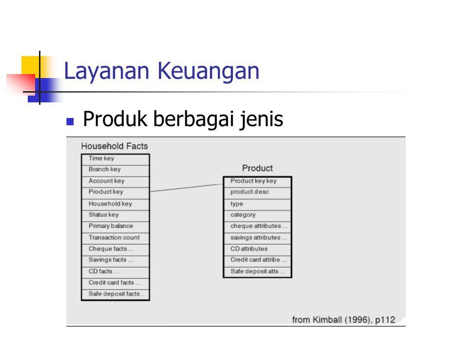 Layanan Keuangan Produk berbagai jenis