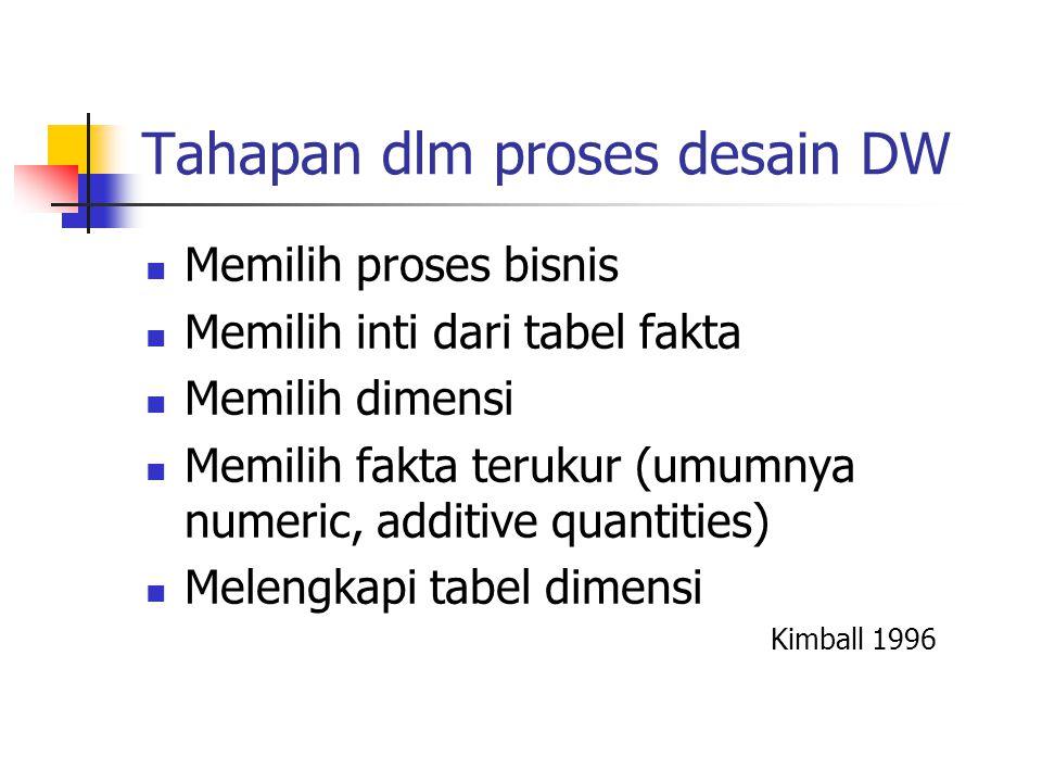 Tahapan dlm proses desain DW