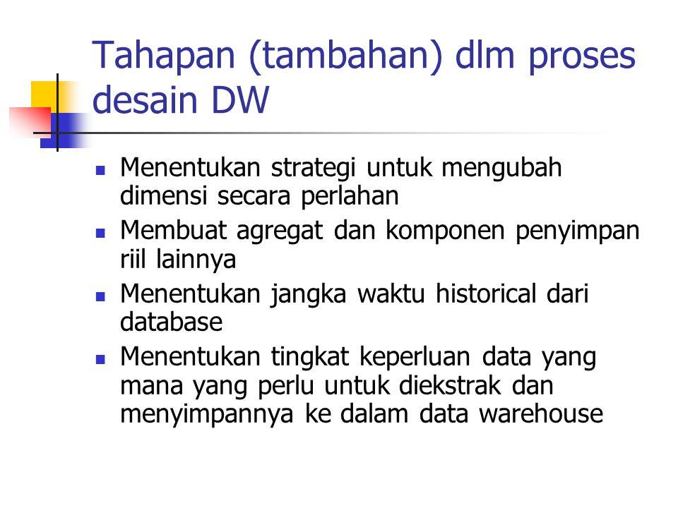 Tahapan (tambahan) dlm proses desain DW