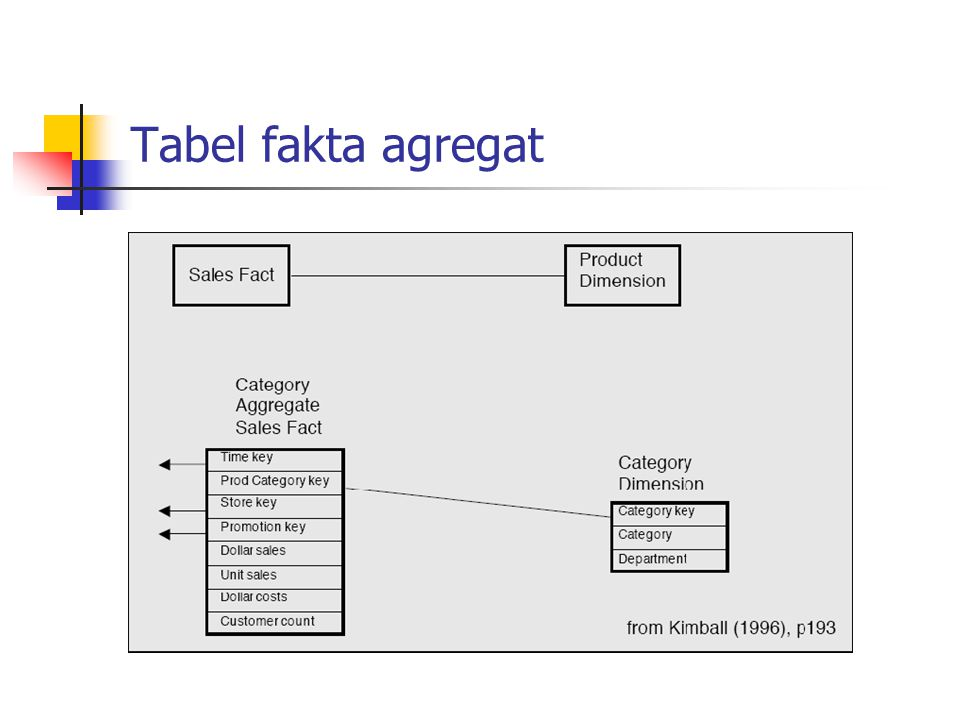Tabel fakta agregat
