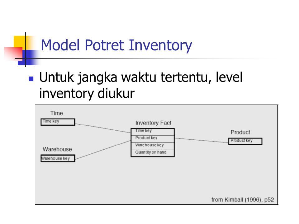 Model Potret Inventory