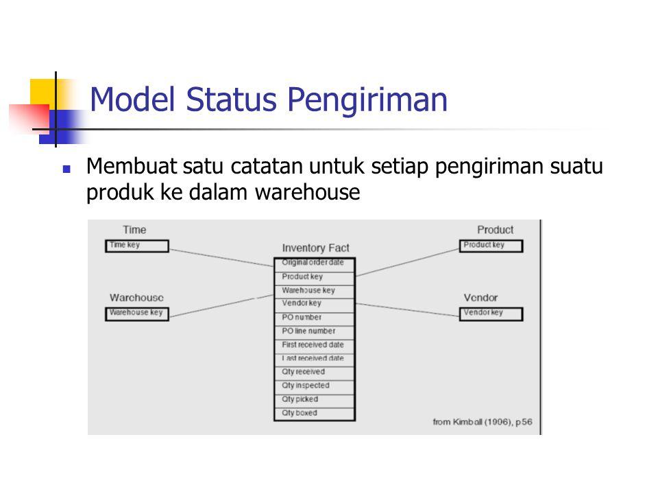 Model Status Pengiriman