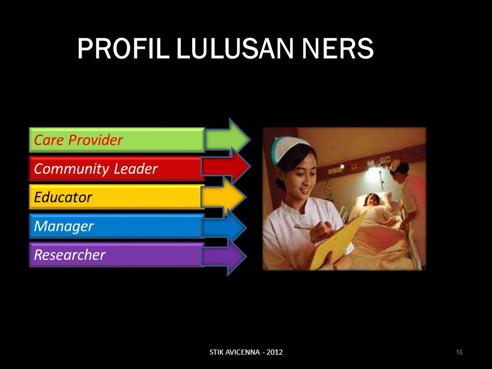 PROFIL LULUSAN NERS Care Provider Community Leader Educator Manager