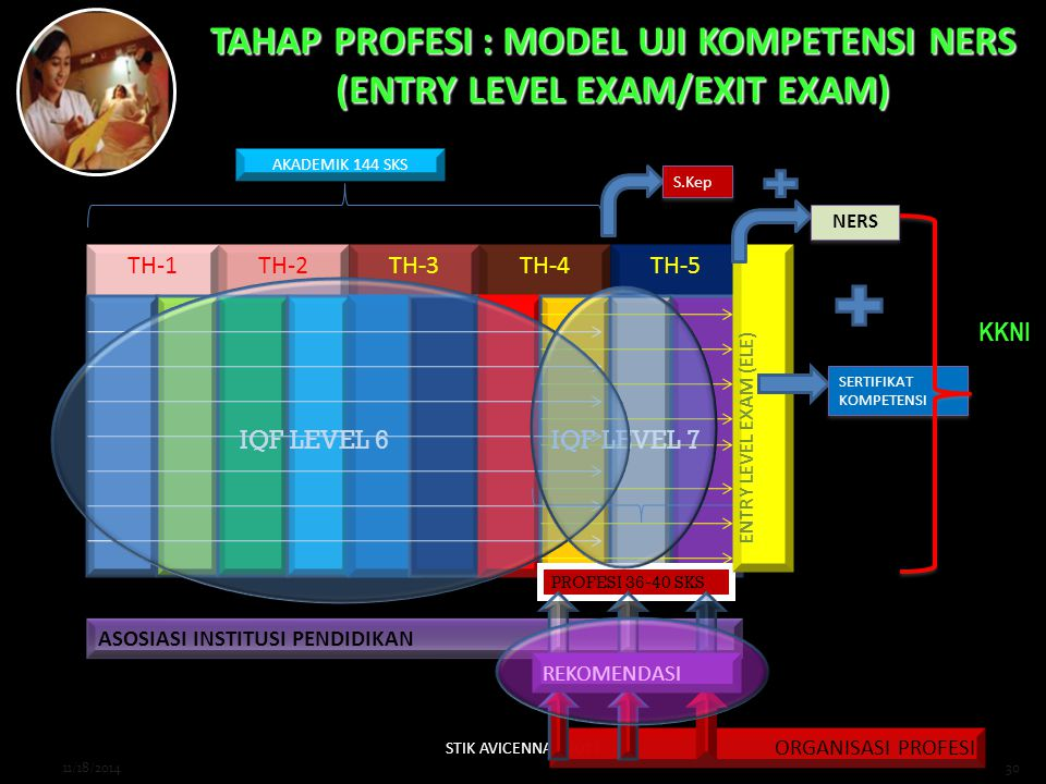 TAHAP PROFESI : MODEL UJI KOMPETENSI NERS (ENTRY LEVEL EXAM/EXIT EXAM)