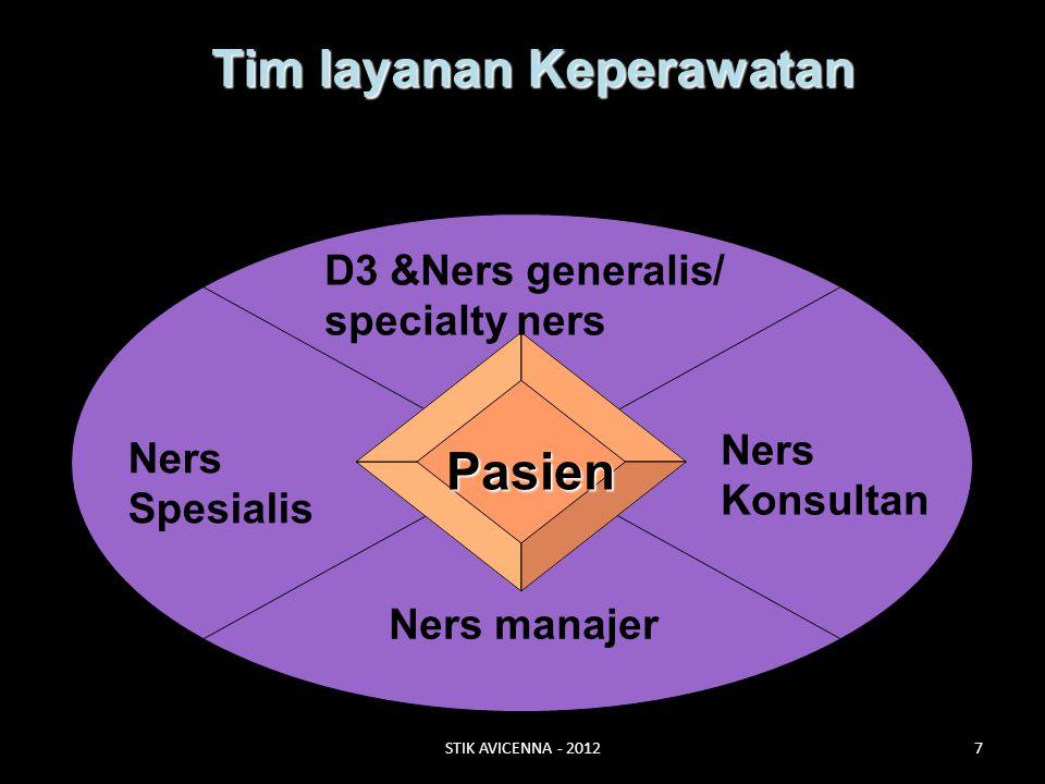 Tim layanan Keperawatan