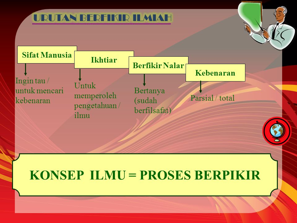 KONSEP ILMU = PROSES BERPIKIR