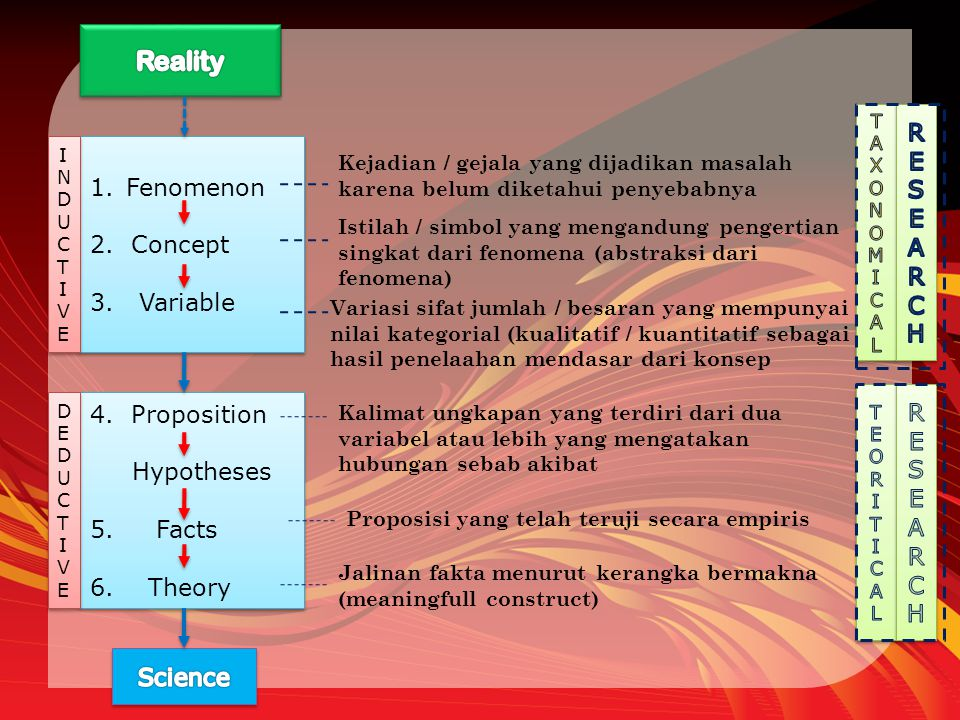 Reality RESEARCH Fenomenon 2. Concept 3. Variable RESEARCH