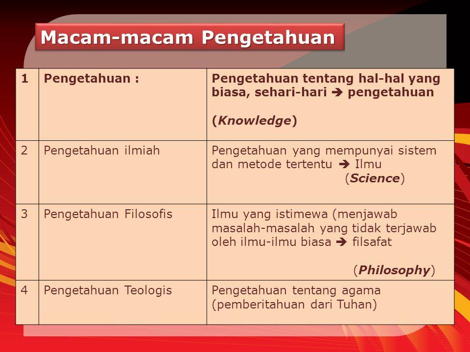 Macam-macam Pengetahuan