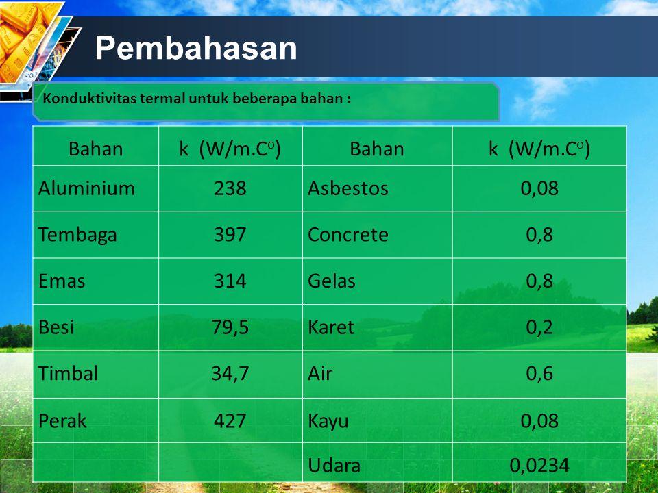 Pembahasan Bahan k (W/m.Co) Aluminium 238 Asbestos 0,08 Tembaga 397