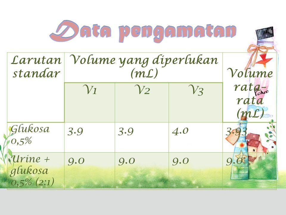 Volume yang diperlukan (mL)