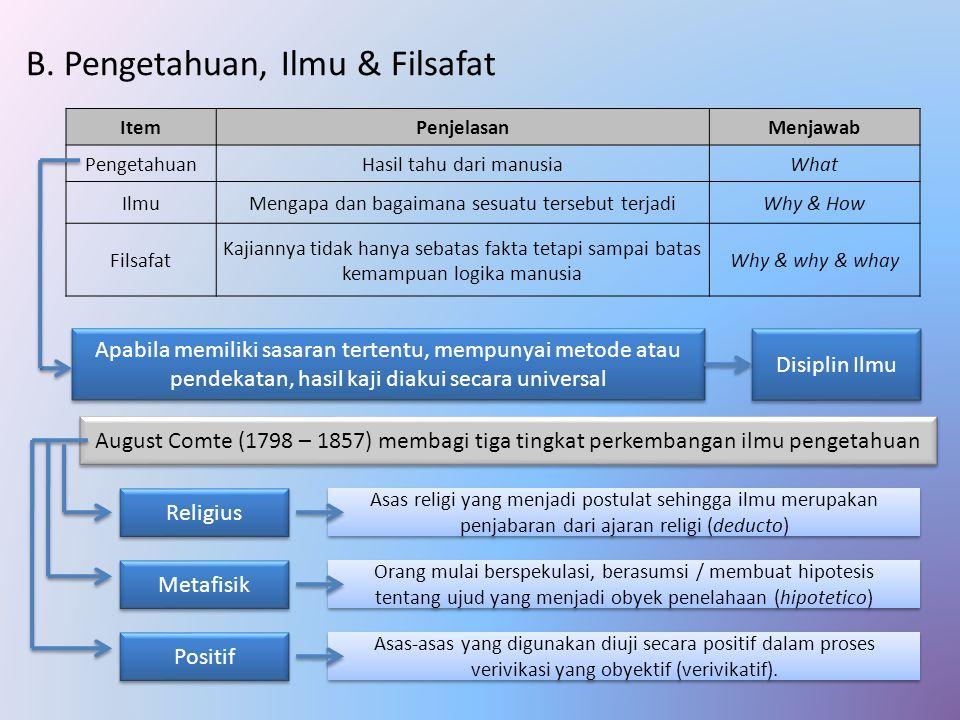 B. Pengetahuan, Ilmu & Filsafat