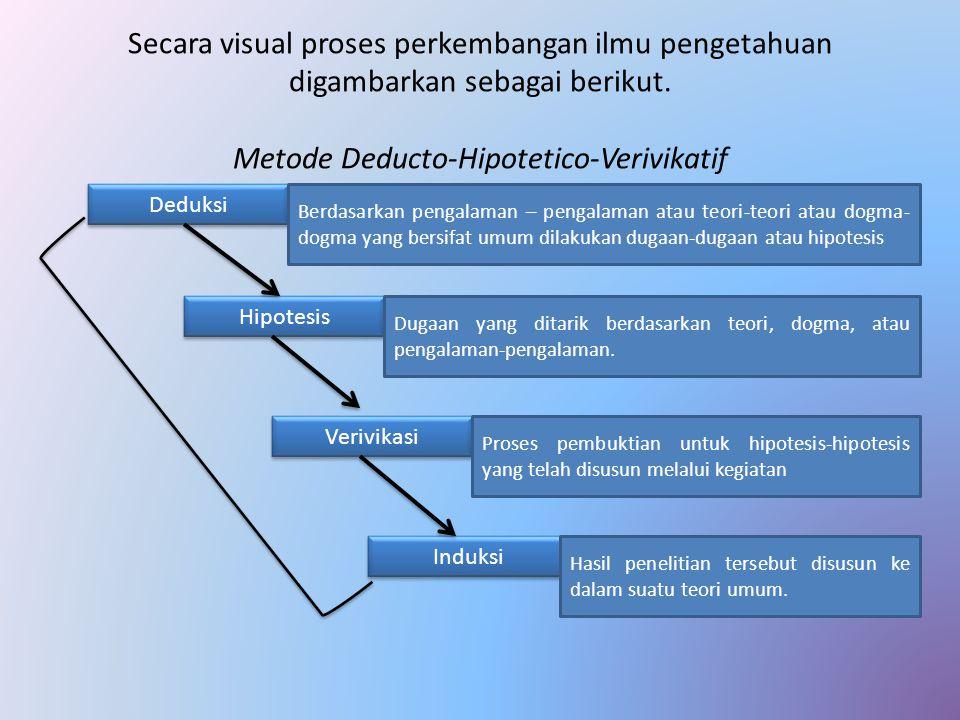 Secara visual proses perkembangan ilmu pengetahuan digambarkan sebagai berikut. Metode Deducto-Hipotetico-Verivikatif