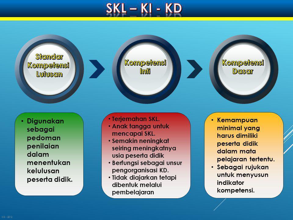 SKL – KI - KD Standar Kompetensi Lulusan Kompetensi Inti Kompetensi