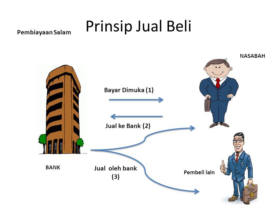 Prinsip Jual Beli Pembiayaan Salam Bayar Dimuka (1) Jual ke Bank (2)