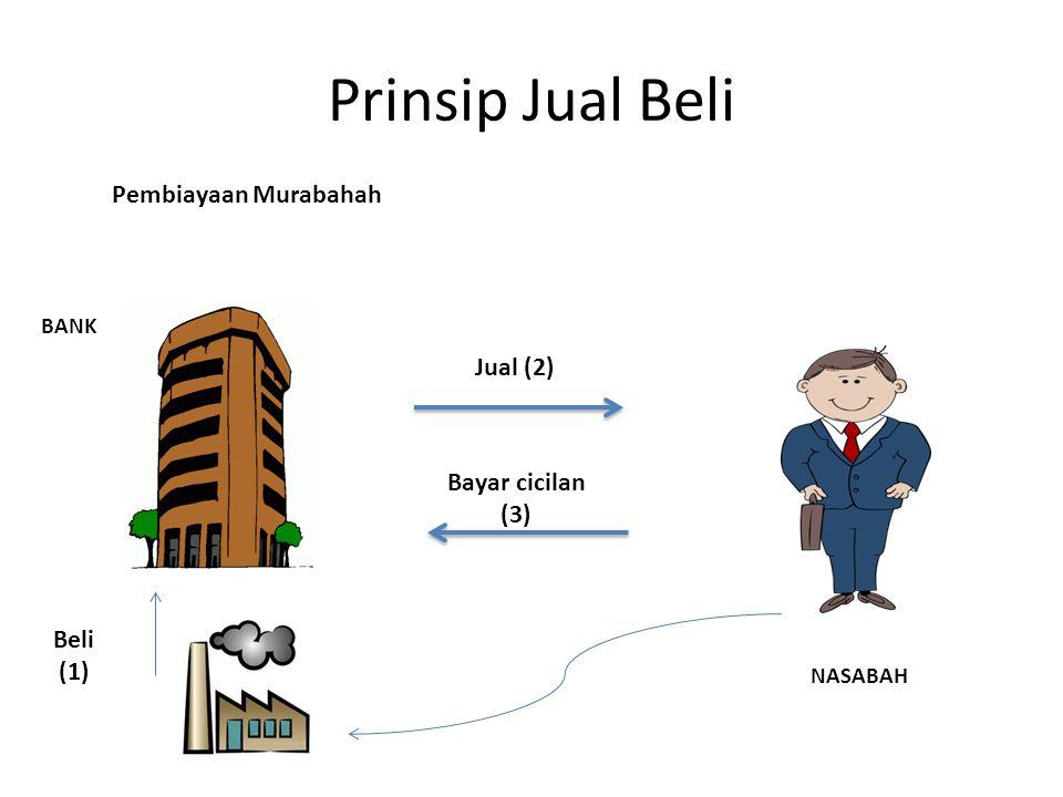 Prinsip Jual Beli Pembiayaan Murabahah Jual (2) Bayar cicilan (3)
