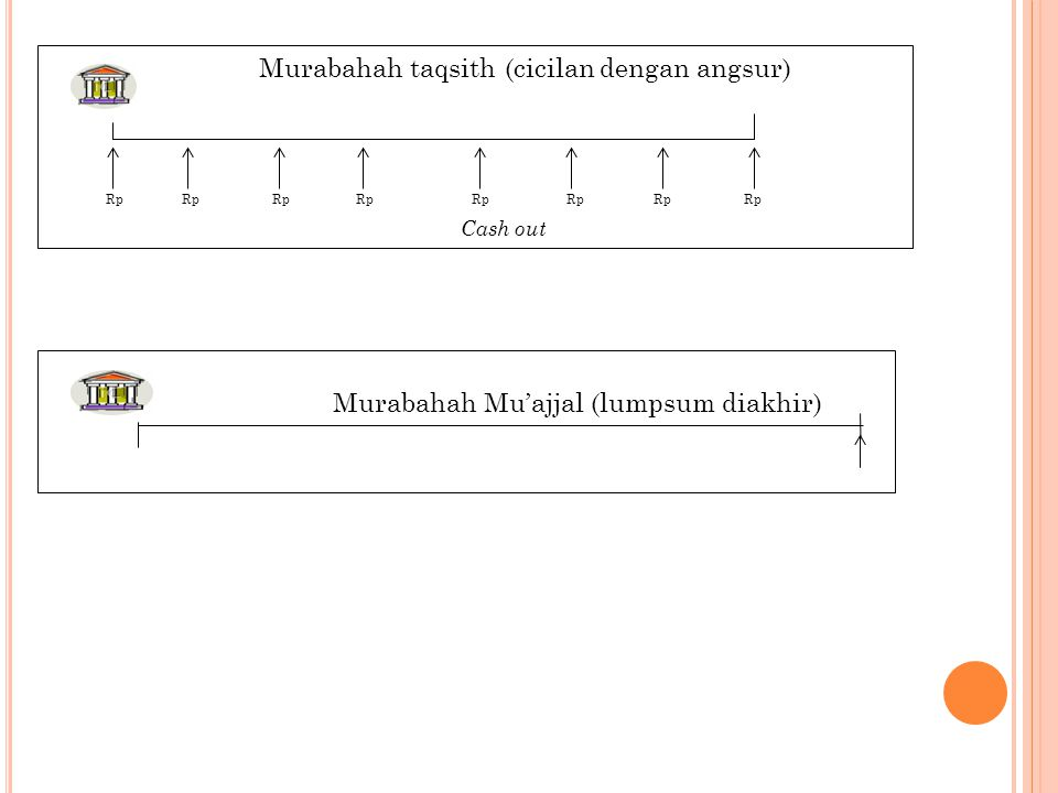 Murabahah taqsith (cicilan dengan angsur)