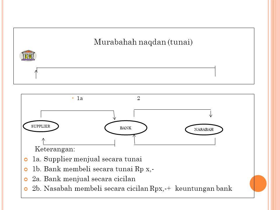1a. Supplier menjual secara tunai 1b. Bank membeli secara tunai Rp x,-
