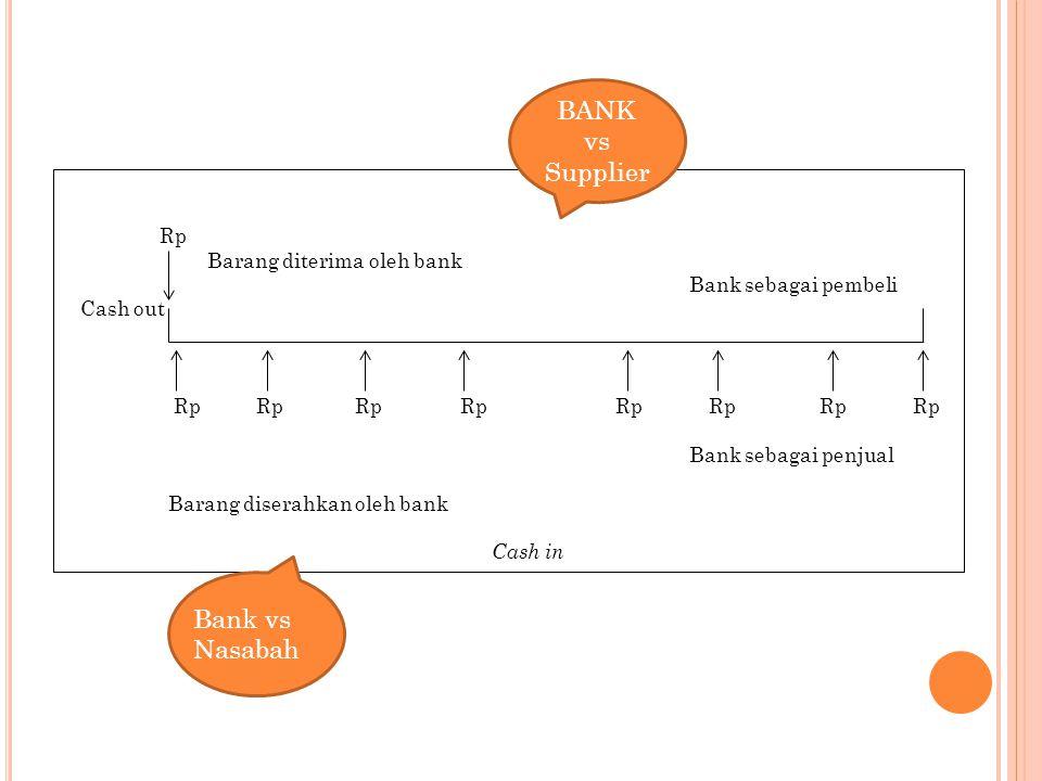 BANK vs Supplier Bank vs Nasabah Rp Barang diterima oleh bank