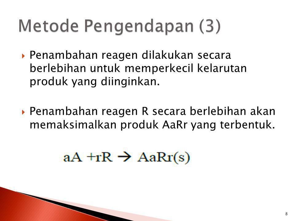 Metode Pengendapan (3) Penambahan reagen dilakukan secara berlebihan untuk memperkecil kelarutan produk yang diinginkan.