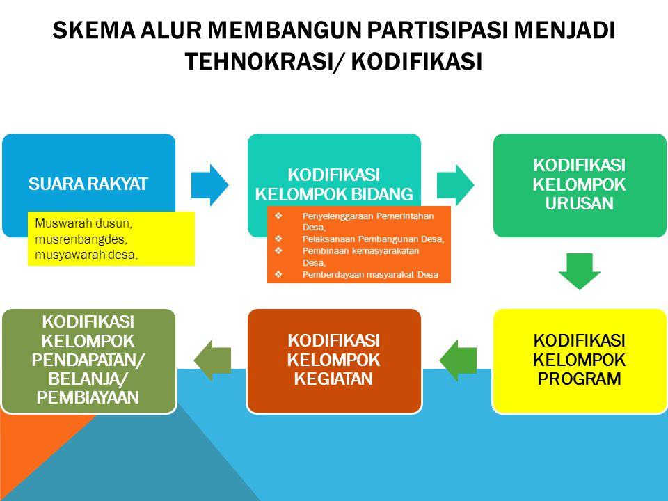SKEMA ALUR MEMBANGUN PARTISIPASI MENJADI TEHNOKRASI/ kodifikasi