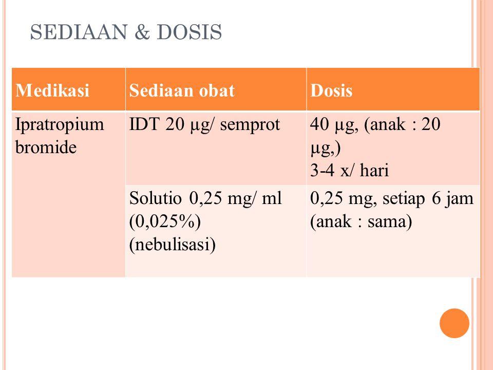 SEDIAAN & DOSIS Medikasi Sediaan obat Dosis Ipratropium bromide