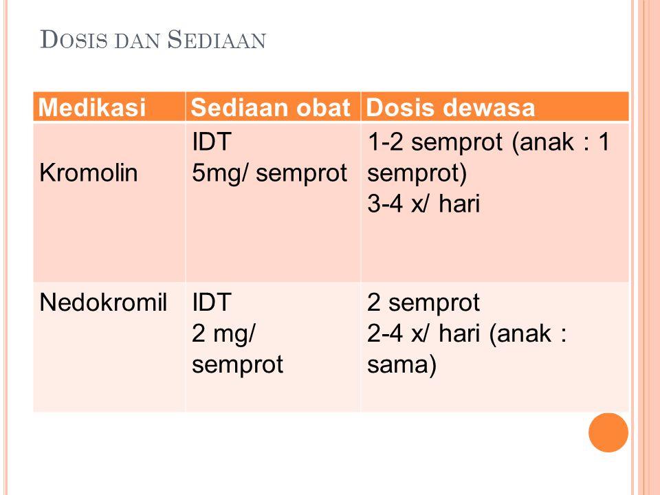 Medikasi Sediaan obat Dosis dewasa Kromolin IDT 5mg/ semprot