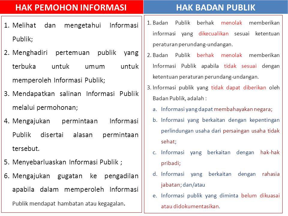 HAK PEMOHON INFORMASI HAK BADAN PUBLIK