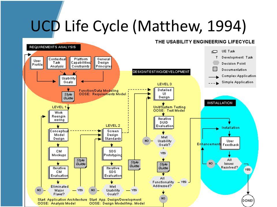 UCD Life Cycle (Matthew, 1994)