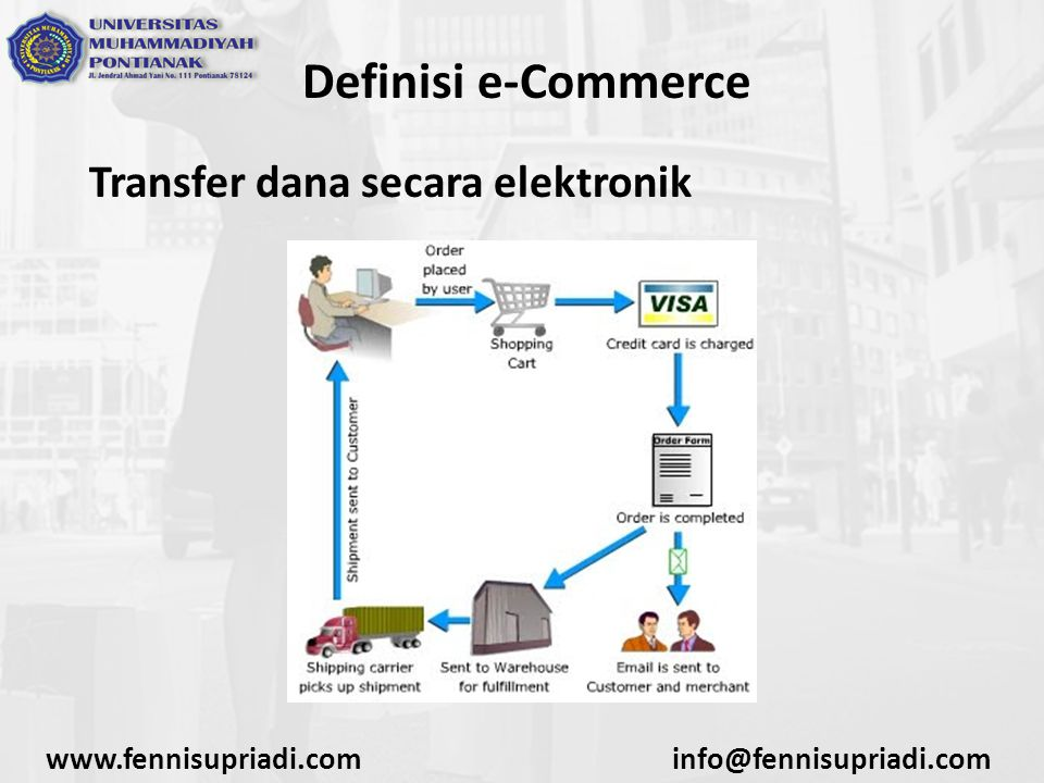 Definisi e-Commerce Transfer dana secara elektronik